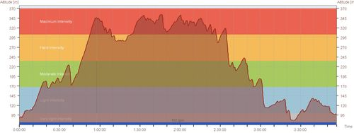 Gatineau 49 Km Course Profile